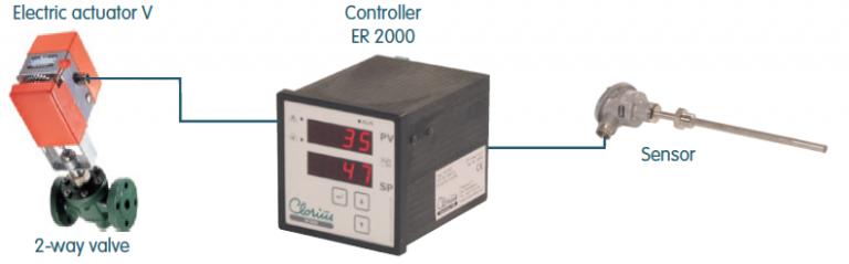 Control Loop Temperature Control Clorius